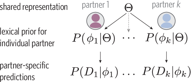 Figure 1 for Generalizing meanings from partners to populations: Hierarchical inference supports convention formation on networks