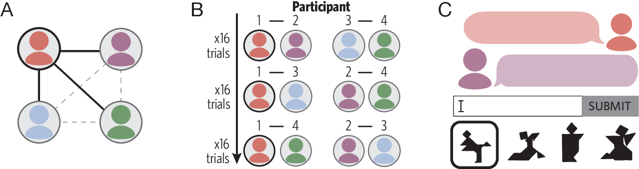 Figure 3 for Generalizing meanings from partners to populations: Hierarchical inference supports convention formation on networks