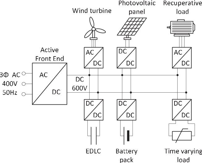 Battery For Wind Turbine