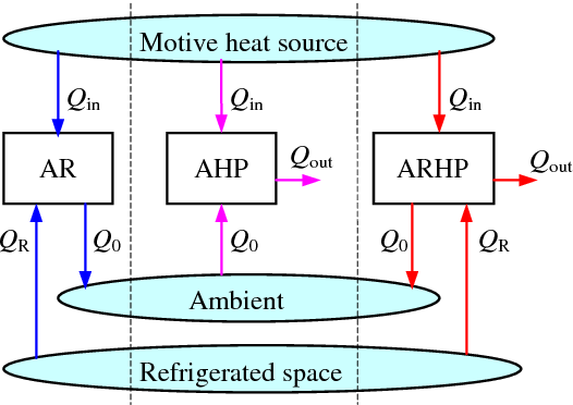Proposal and analysis of a high-efficiency combined