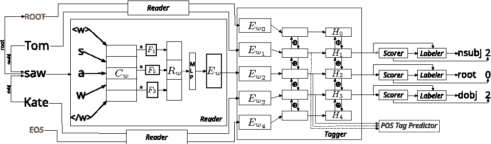 Figure 1 for On Multilingual Training of Neural Dependency Parsers