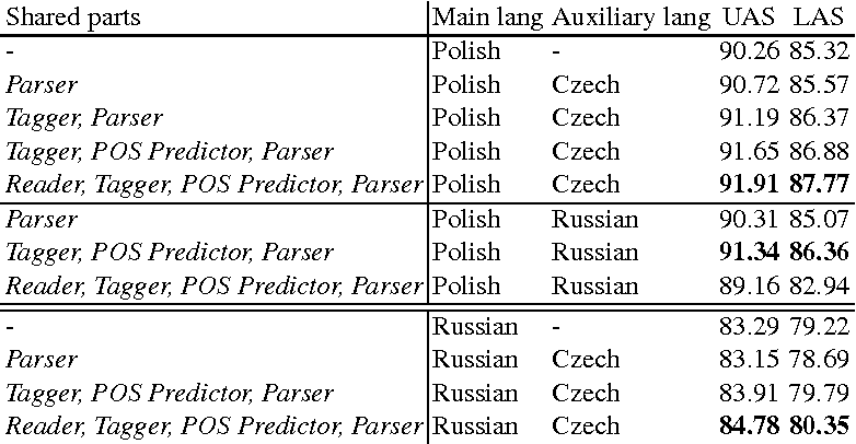 Figure 3 for On Multilingual Training of Neural Dependency Parsers