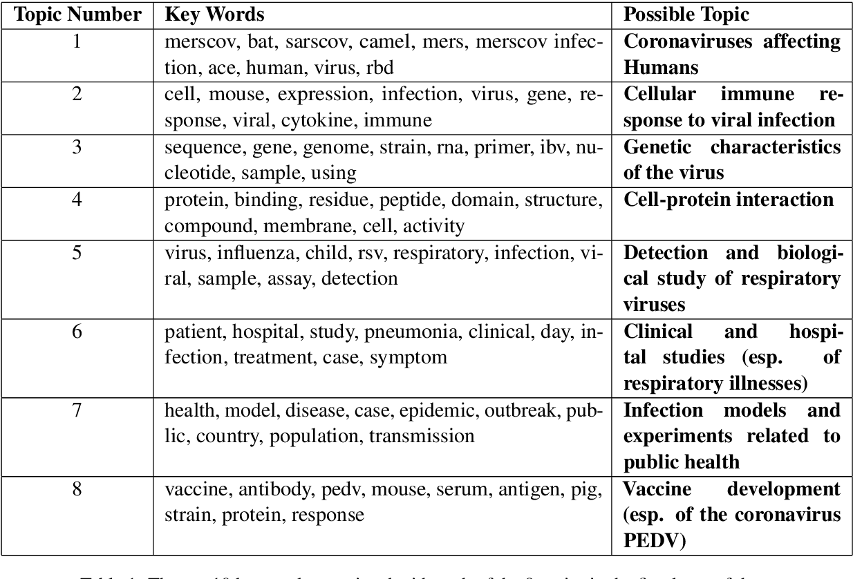 Figure 2 for COVID-19 Literature Topic-Based Search via Hierarchical NMF