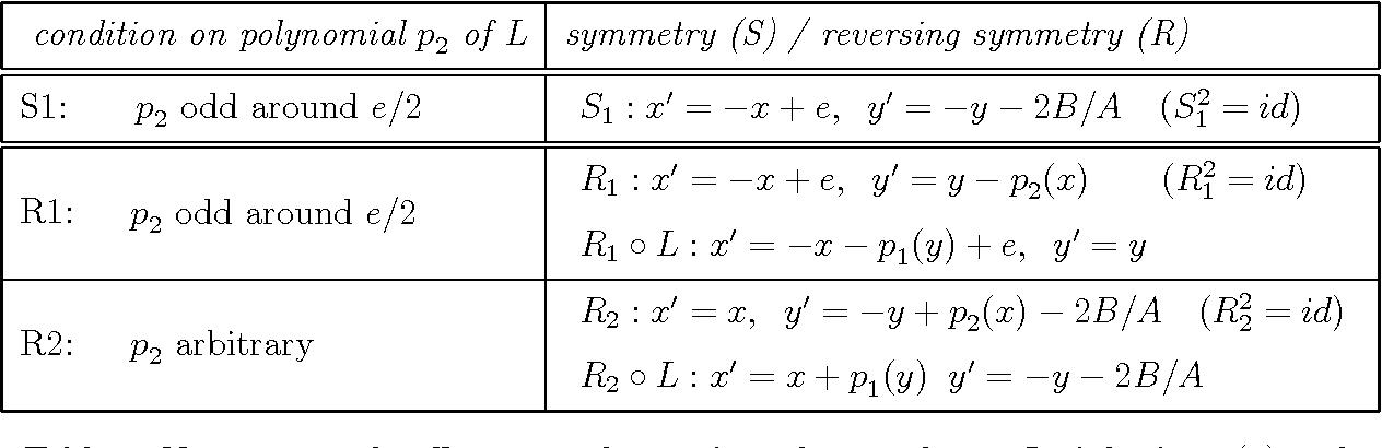 Ju N 20 02 Symmetries And Reversing Symmetries Of Area Preserving