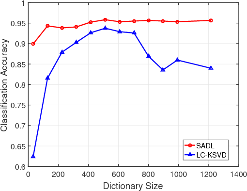 Figure 3 for Structured Analysis Dictionary Learning for Image Classification