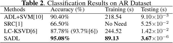 Figure 4 for Structured Analysis Dictionary Learning for Image Classification