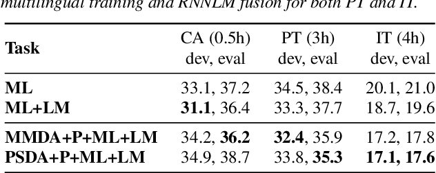 Figure 3 for Low Resource Multi-modal Data Augmentation for End-to-end ASR