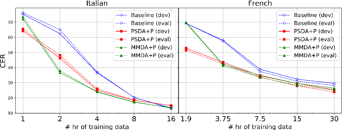 Figure 4 for Low Resource Multi-modal Data Augmentation for End-to-end ASR