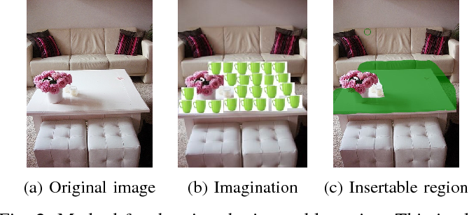 Figure 1 for What and Where: A Context-based Recommendation System for Object Insertion