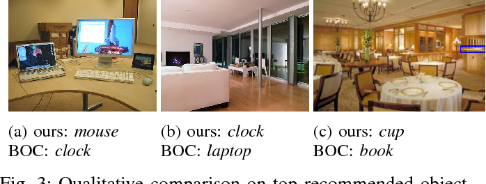 Figure 2 for What and Where: A Context-based Recommendation System for Object Insertion