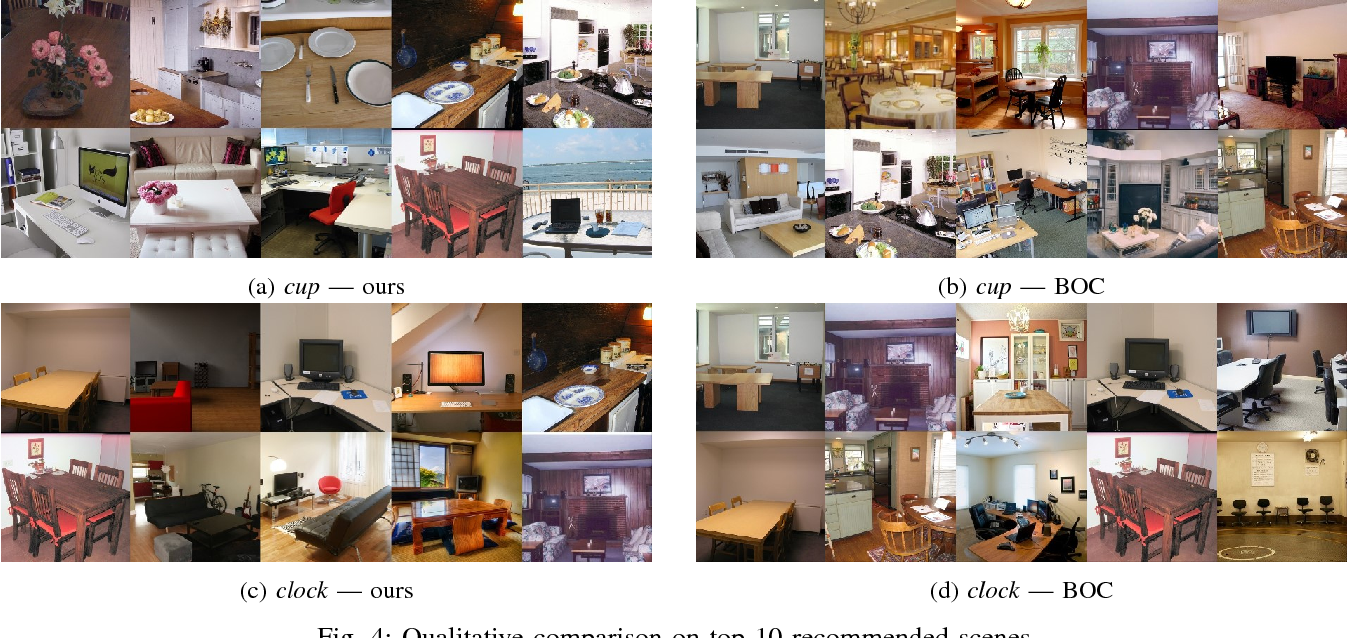 Figure 3 for What and Where: A Context-based Recommendation System for Object Insertion