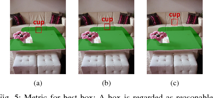 Figure 4 for What and Where: A Context-based Recommendation System for Object Insertion
