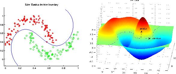 Figure 1 for Total Variation and Euler's Elastica for Supervised Learning