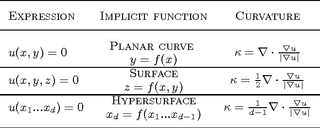 Figure 2 for Total Variation and Euler's Elastica for Supervised Learning