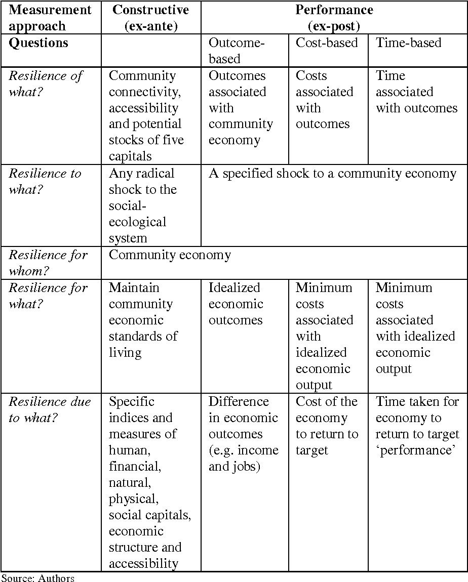 Table 3 from Specifying community economic resilience - a