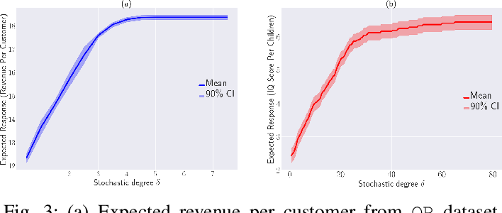 Figure 3 for Stochastic Intervention for Causal Effect Estimation