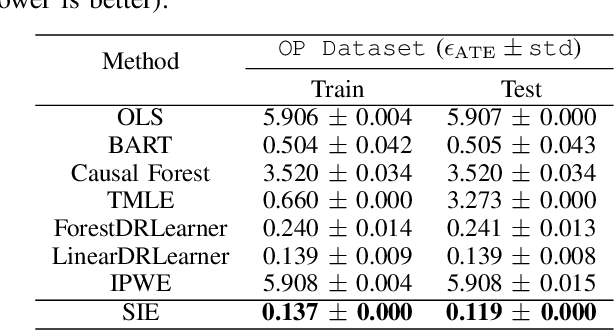 Figure 4 for Stochastic Intervention for Causal Effect Estimation