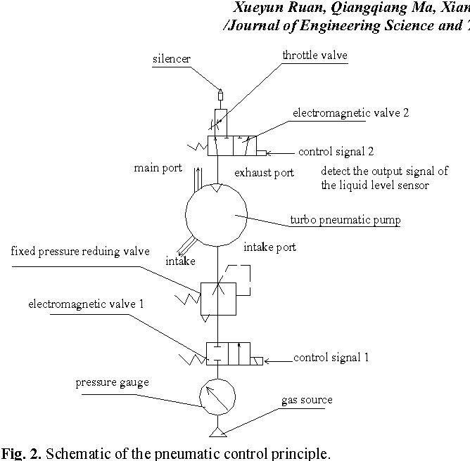 schematic of the pneumatic control principle