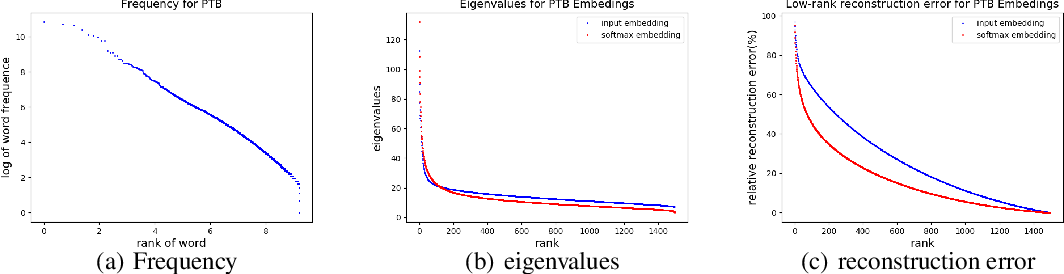 Figure 1 for GroupReduce: Block-Wise Low-Rank Approximation for Neural Language Model Shrinking
