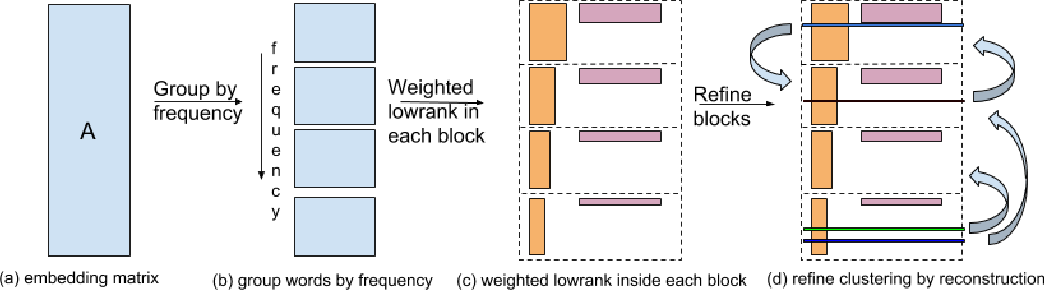 Figure 3 for GroupReduce: Block-Wise Low-Rank Approximation for Neural Language Model Shrinking