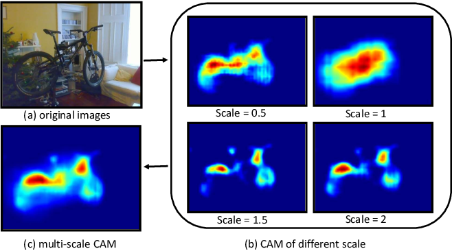 Figure 3 for Reliability Does Matter: An End-to-End Weakly Supervised Semantic Segmentation Approach