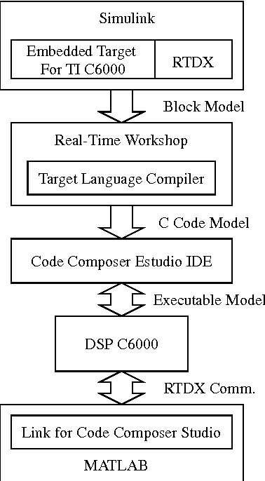 PDF] Rapid Development of Real-Time Applications Using MATLAB