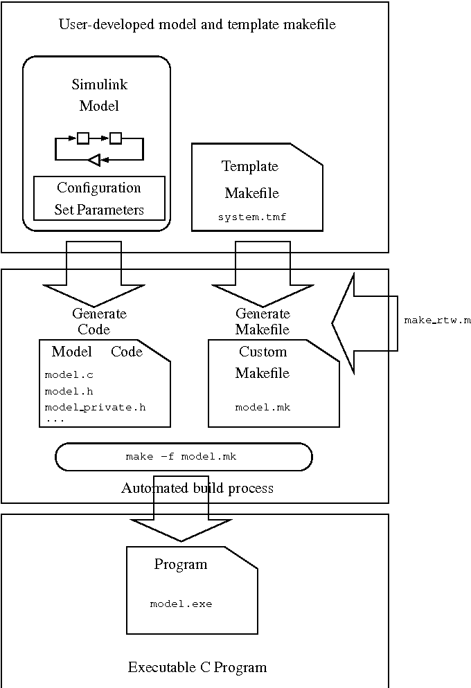 Figure 4 from Rapid Development of Real-Time Applications Using