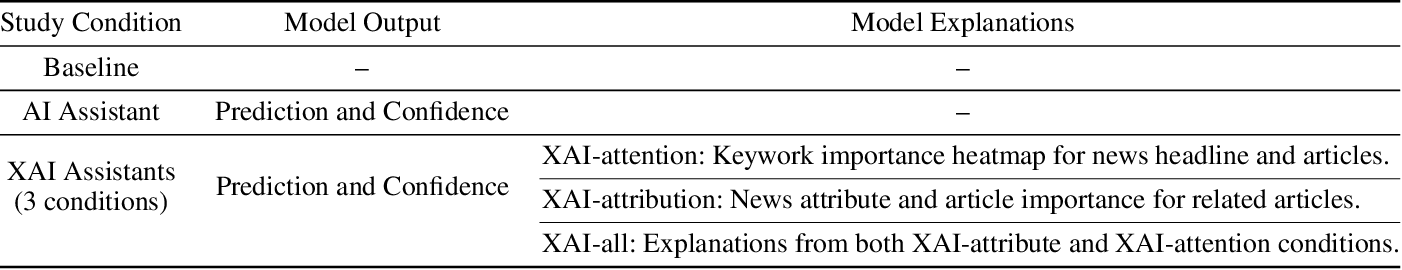 Figure 2 for Machine Learning Explanations to Prevent Overtrust in Fake News Detection