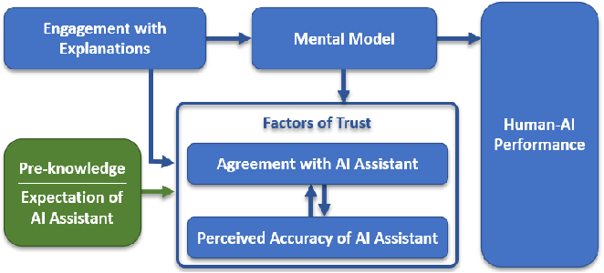 Figure 4 for Machine Learning Explanations to Prevent Overtrust in Fake News Detection