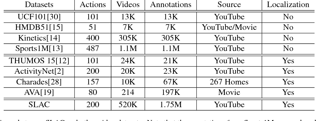 Figure 1 for SLAC: A Sparsely Labeled Dataset for Action Classification and Localization