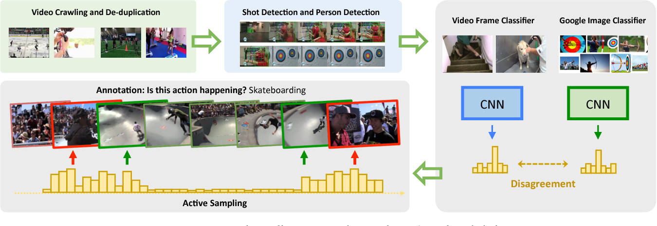 Figure 2 for SLAC: A Sparsely Labeled Dataset for Action Classification and Localization