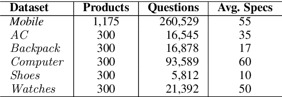 Figure 2 for Using Large Pretrained Language Models for Answering User Queries from Product Specifications