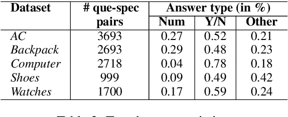 Figure 3 for Using Large Pretrained Language Models for Answering User Queries from Product Specifications