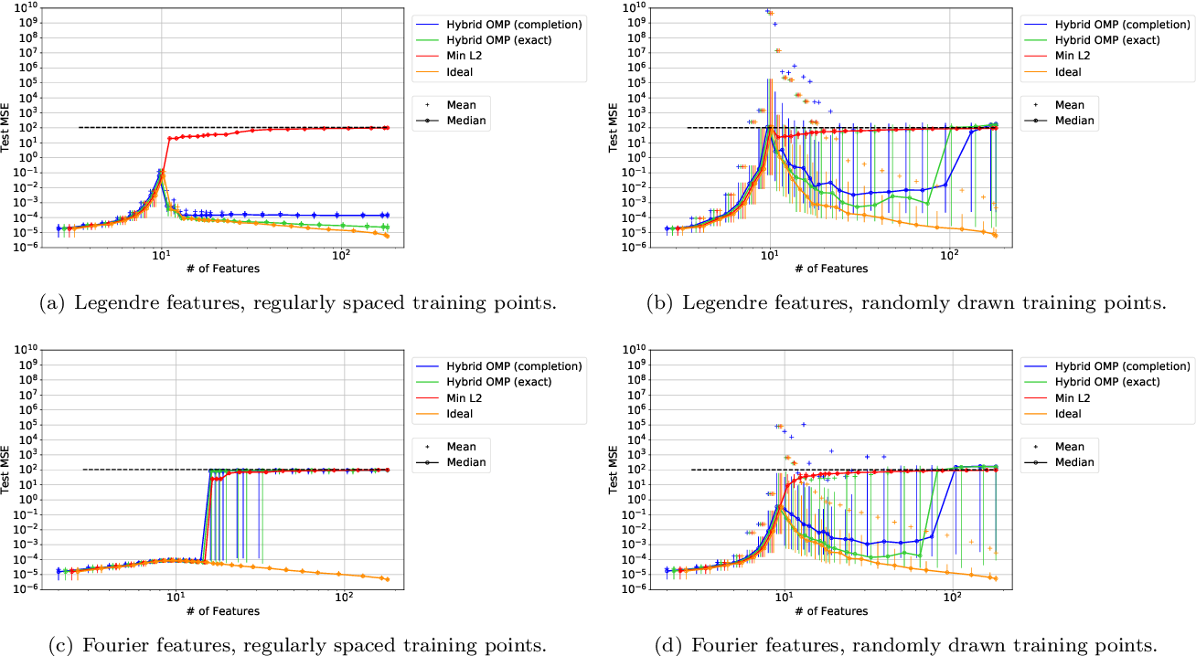 Figure 1 for Harmless interpolation of noisy data in regression