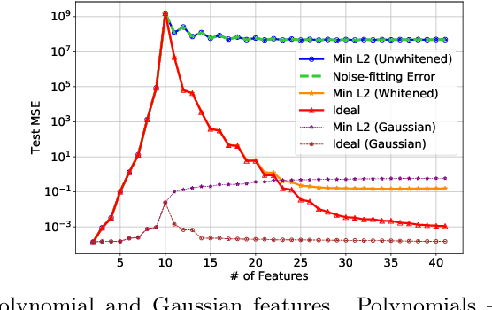 Figure 2 for Harmless interpolation of noisy data in regression