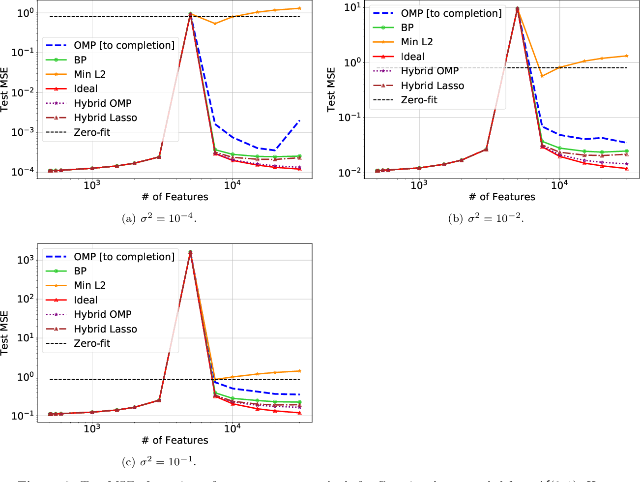 Figure 3 for Harmless interpolation of noisy data in regression