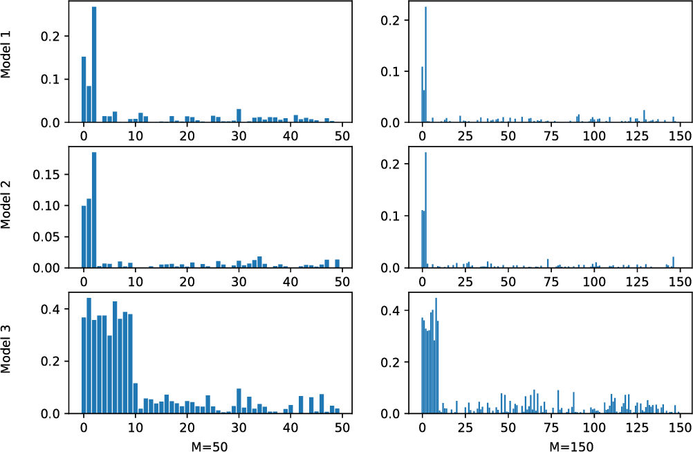 Figure 1 for A pathway-based kernel boosting method for sample classification using genomic data