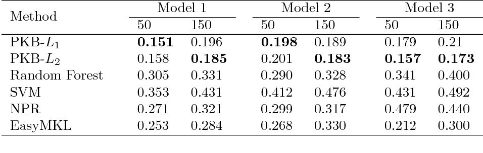Figure 2 for A pathway-based kernel boosting method for sample classification using genomic data