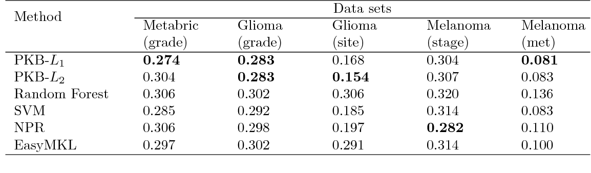 Figure 3 for A pathway-based kernel boosting method for sample classification using genomic data