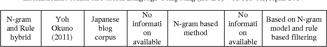 Figure 2 for A survey on phrase structure learning methods for text classification