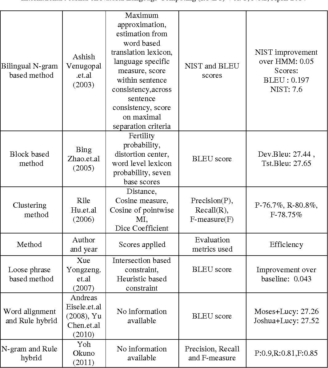 Figure 3 for A survey on phrase structure learning methods for text classification