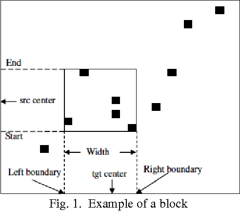 Figure 1 for A survey on phrase structure learning methods for text classification