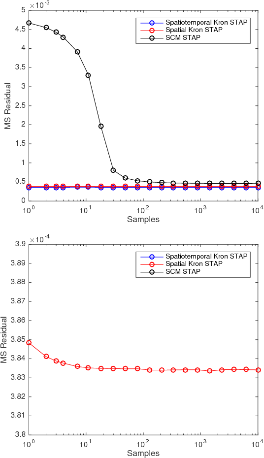 Figure 2 for Robust SAR STAP via Kronecker Decomposition