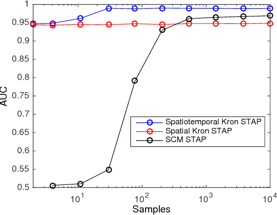 Figure 4 for Robust SAR STAP via Kronecker Decomposition