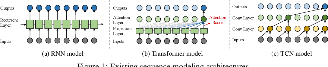 Figure 1 for Time Series is a Special Sequence: Forecasting with Sample Convolution and Interaction