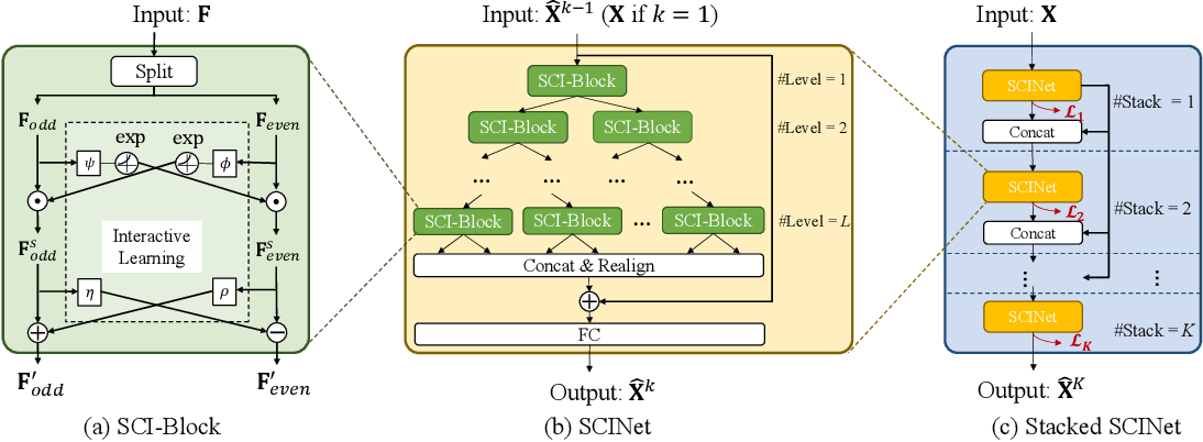 Figure 3 for Time Series is a Special Sequence: Forecasting with Sample Convolution and Interaction