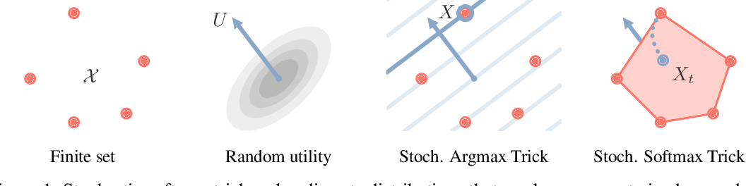 Figure 1 for Gradient Estimation with Stochastic Softmax Tricks