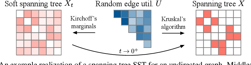 Figure 3 for Gradient Estimation with Stochastic Softmax Tricks