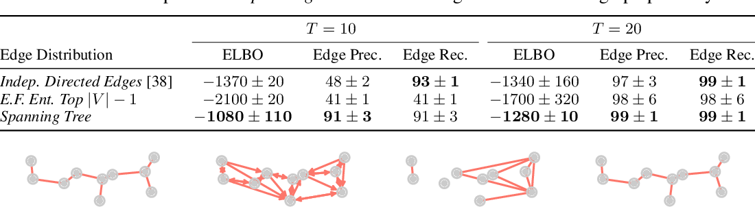 Figure 2 for Gradient Estimation with Stochastic Softmax Tricks