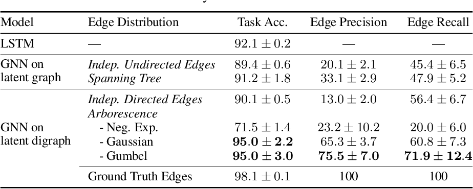 Figure 4 for Gradient Estimation with Stochastic Softmax Tricks